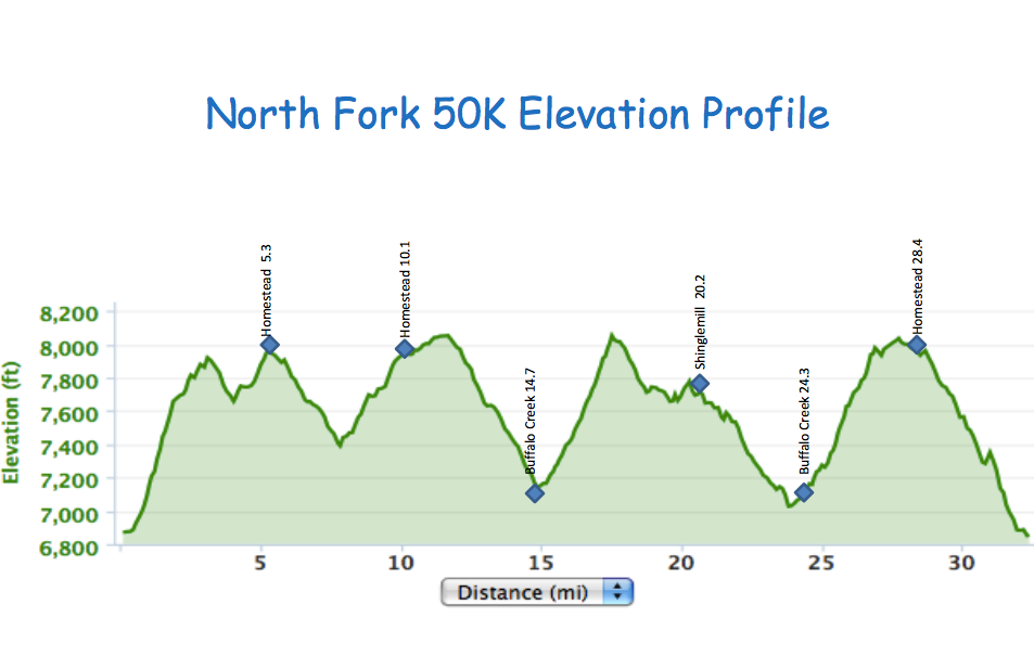 North Fork 50k, Ultramarathon