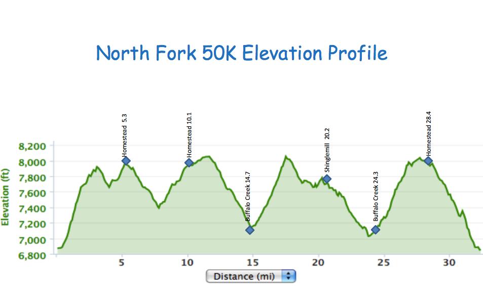 North Fork 50k, Ultramarathon